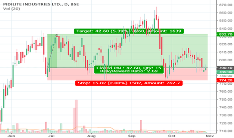 PIDILITIND: Its near its tripple bottom and again taken a support above 775