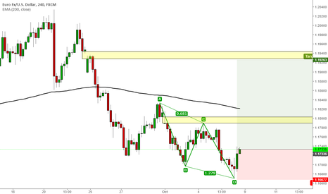 EURUSD: ABCD pattern after Friday's NFP EURUSD