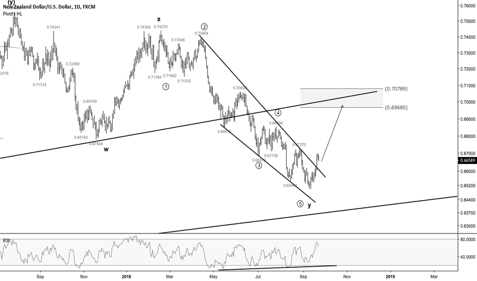NZDUSD: NZDUSD - Long term upside potential