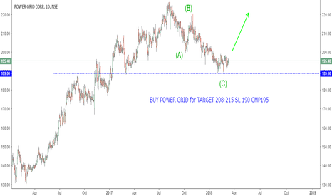 POWERGRID: BUY POWER GRID for TARGET 208-215 SL 190 CMP195
