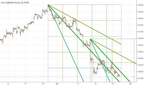 EURGBP: Gann: gabbia ribassista attorno all'EUR/GBP