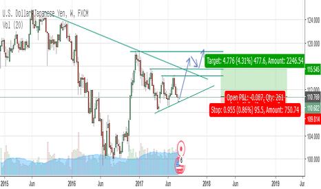 USDJPY: Peluang C Wave (Diagonal Wave) USDJPY Weekly Chart