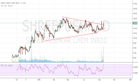 SHREEPUSHK: Shree Pushkar Chemicals