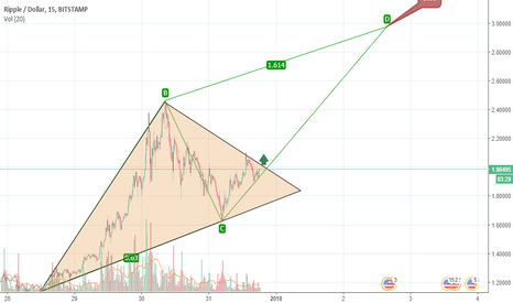 XRPUSD: XRPUSD, pattern ABCD con triangolo rialzista