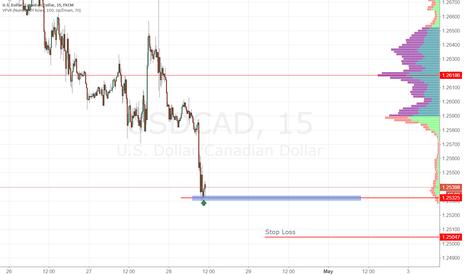USDCAD: USDCAD buy zone 1.2532