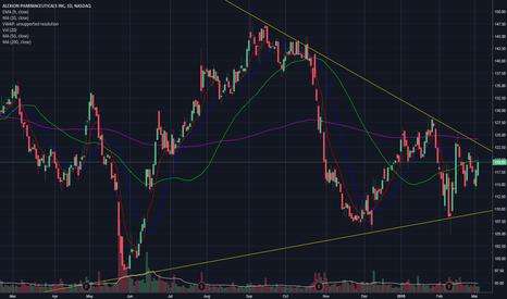 ALXN: Sym Triangle ALXN