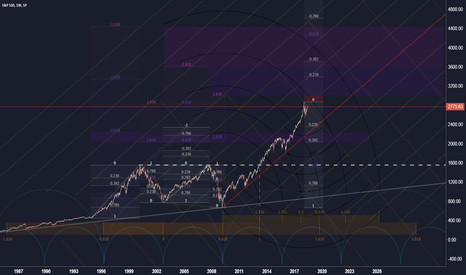 SPX: S&P (Weekly)