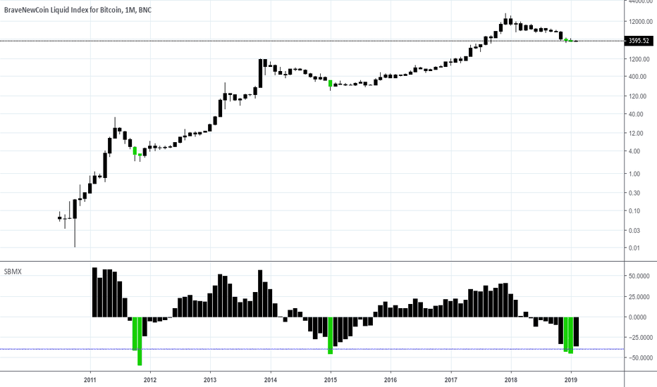 BLX: The Bottom Is In