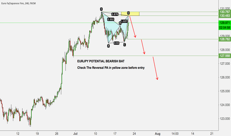 EURJPY: EURJPY POTENTIAL BEARISH BAT