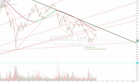 BTCUSD: Short e ancora short Bitcoin aggiornamento flash