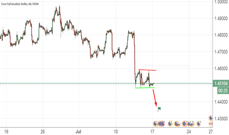 EURCAD: Eur Is Weak For Today