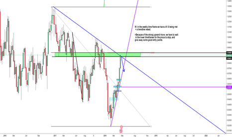 USDCHF: Long Term potential reversal USDCHF