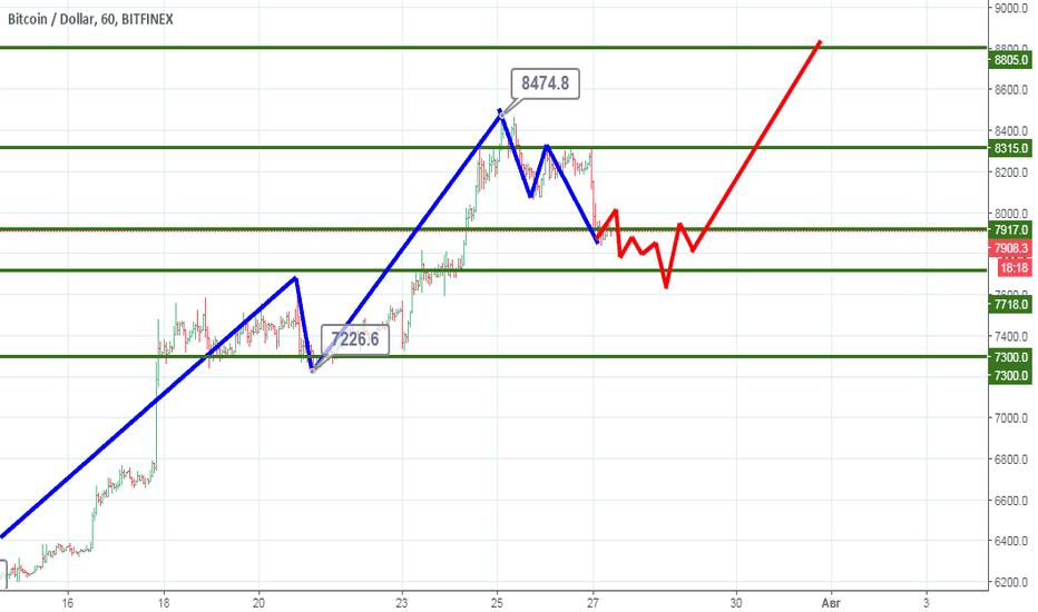 BTCUSD: BTC/USD: Что ожидать в ближайшее время