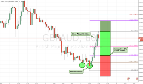 GBPAUD: GBPAUD: Buying Opportunity (H1)