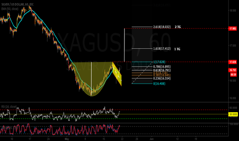 XAGUSD: Long cup and handle SILVER