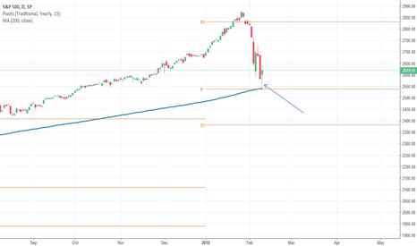 SPX: S&P 500 index bullish?