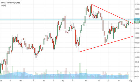 BHARATFORG: BHARATFORGE BREAKOUT OPPORTUNITY FOR MONDAY
