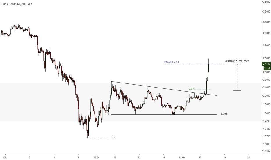 EOSUSD: $EOS - #EOSUSD - Target alcanzado, breakout triángulo +17.10%