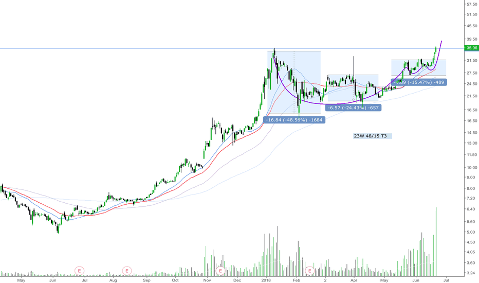 CGC: $CGC: Technically ready to run supported by good fundamentals