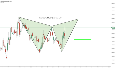 EURUSD: EURUSD 60min GARTLEY SHORT