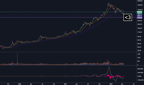 BTCUSD: TRUST the whales, LOVE the whales, BE th.. no.