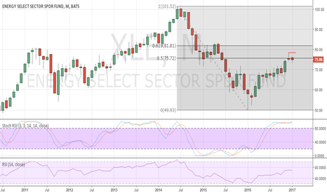 XLE: Corrective pullback in US Energy sector in the coming months