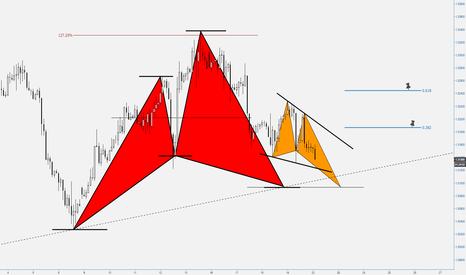 GBPUSD: (2h) Bullish Butterfly & Cypher at trendline // Break or Bounce