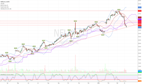 NFLX: NFLX - Holding Trendline Support