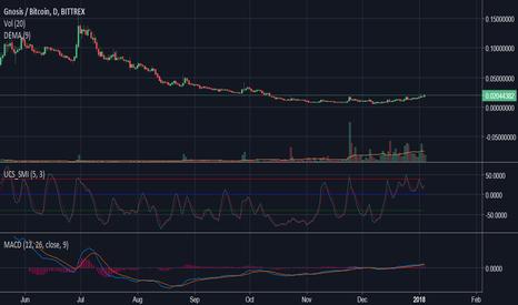 GNOBTC: GNO 650% potential profit