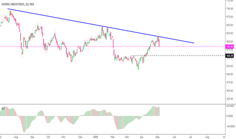 GODREJIND: Sell On Rise if you are not in sell ,  Future contract