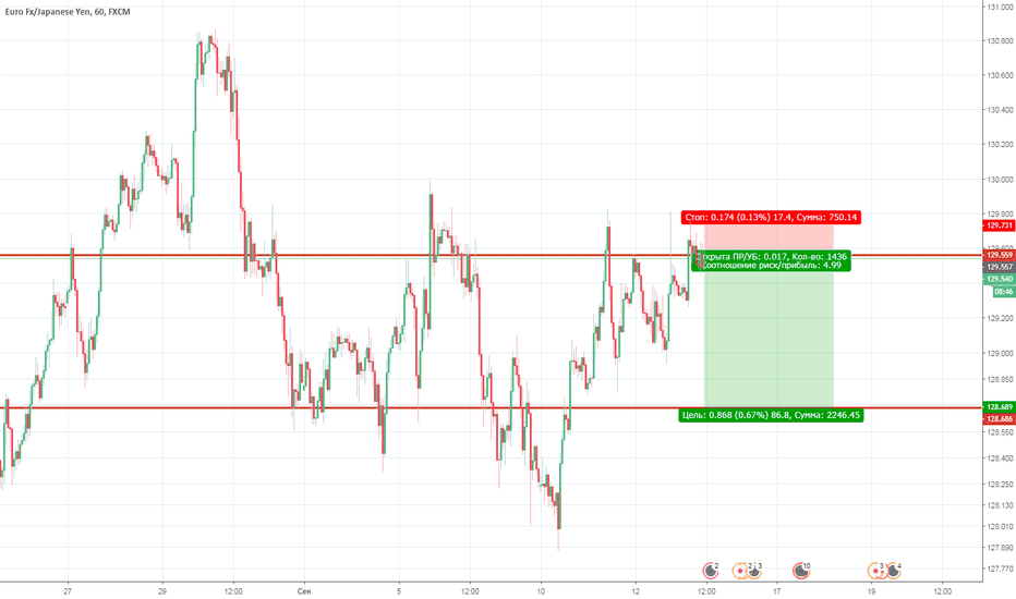 EURJPY: EUR/JPY STRONG SELL