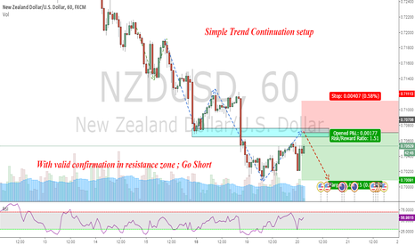 NZDUSD: Short NZDUSD : Simple Trend Continuation Setup