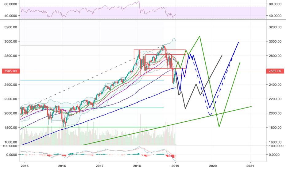 ES1!: S&P cosa aspettarci per il 2019?!