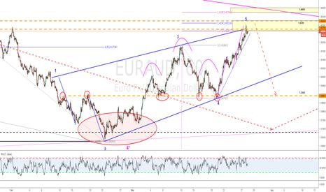 EURAUD: bearish WW focus at 1.3900
