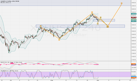 XAUUSD: ABC then 5. wave up?