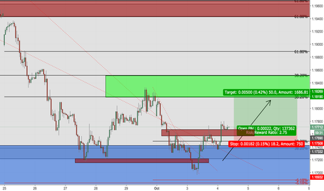 EURUSD: EURUSD 1 HR INVERSE HEAD AND SHOULDERS TRADE