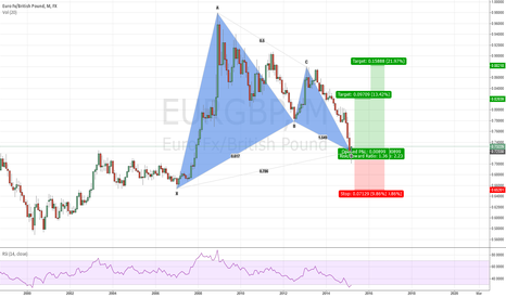 EURGBP: Biggest Gartley pattern even made