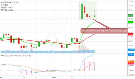 JWN: JWN - Bear signals galore