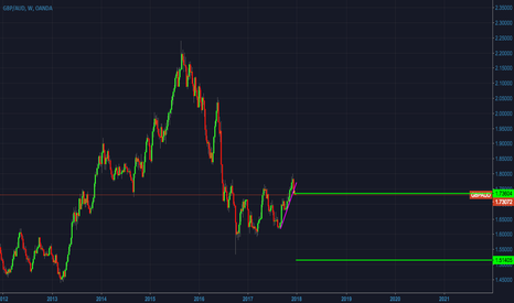 GBPAUD: GBPAUD - Overview on Weekly Timeframe - Short