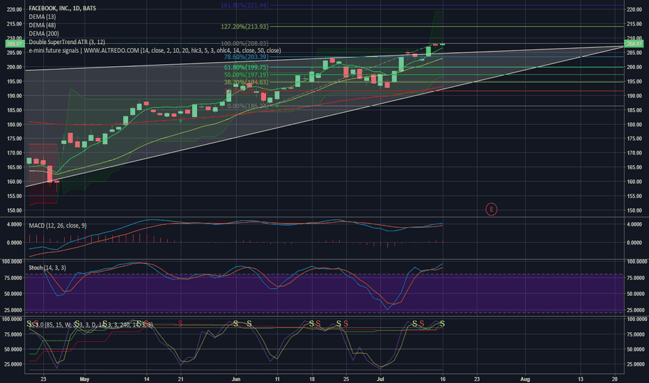 FB: FB Long Stop Entry for possible break above resistance