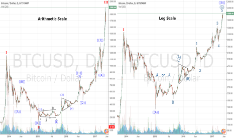 BTCUSD: The Arithmetic Bull vs The Log Bear