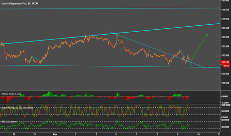 EURJPY: EURJPY VERY SHORT TERM BUY