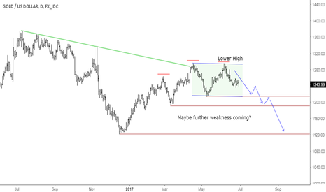 XAUUSD: Gold Daily Perspective