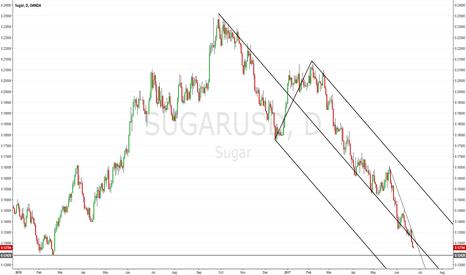 SUGARUSD: SUGAR: Heading down for new lows