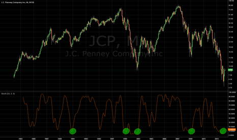 JCP: JC Penny looks like a great long term buying opportunity.