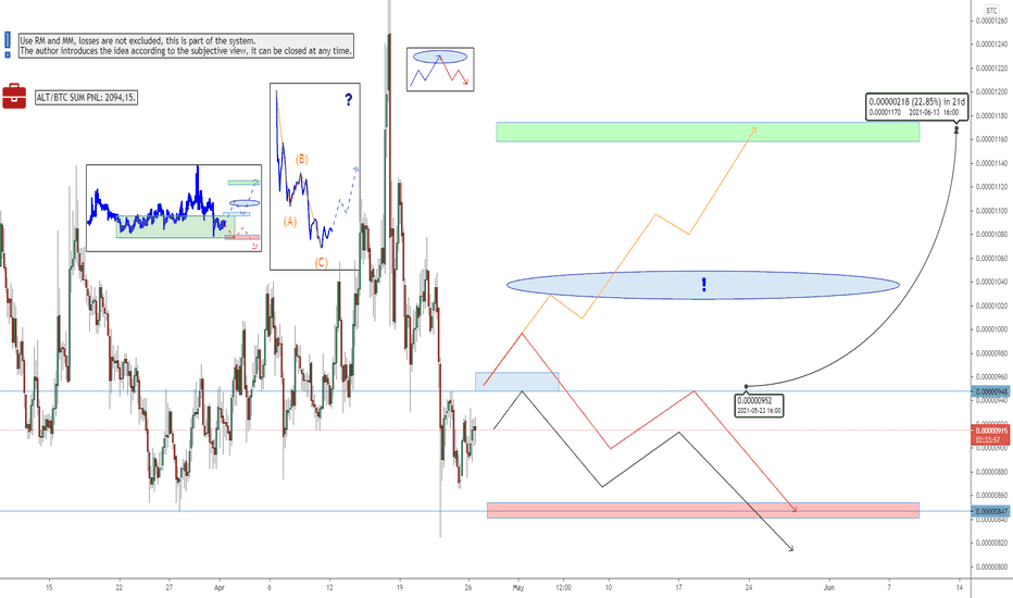 lrc btc tradingview