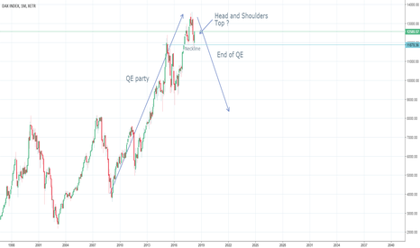 DAX: Are we approaching the end of the QE party ?