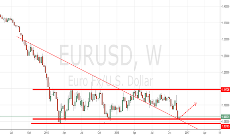 EURUSD: long the rebound