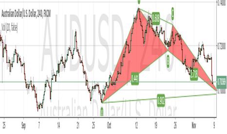 AUDUSD: AUDUSD Bullish Bat pattern