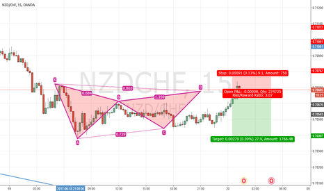 NZDCHF: NZDCHF Short - Gartley Pattern